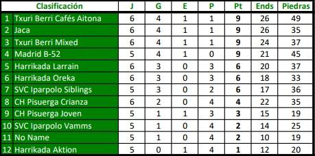 De momento la clasificación para la Liga Española está en el aire, puesto que hay 4 equipos empatados en primer lugar.